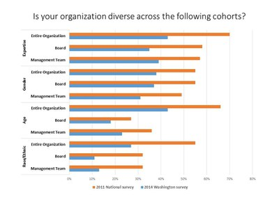Is your organization diverse