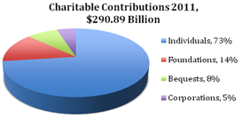 2011 Donation Sources