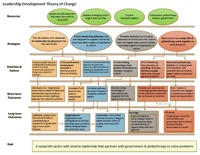 Leadership Development Partnership Theory of Change