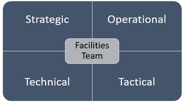 Roles of the Facilities Team