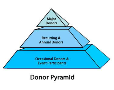 Donor pyramid